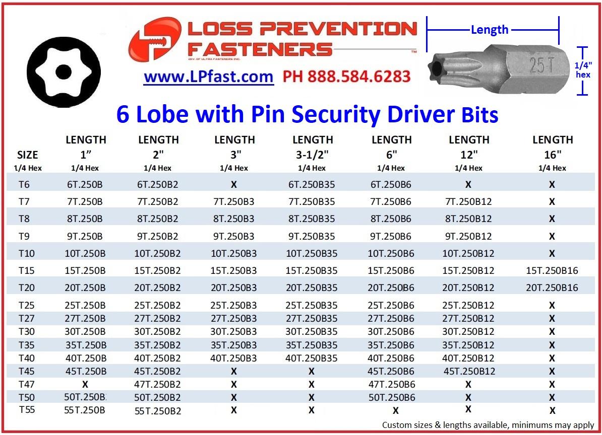 6 lobe bits sizes